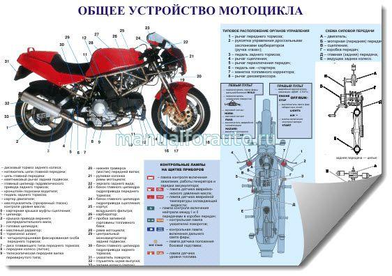Устройство мотоцикла