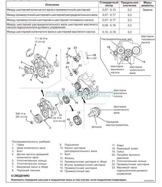 Дизельные двигатели Hyundai
