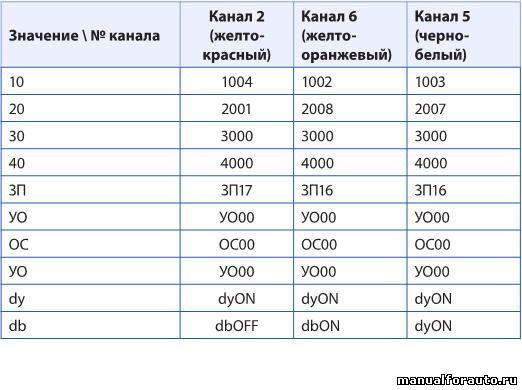 Программируем дополнительный канал №2 (для Ford Focus 3 с МКПП и АКПП) и каналы №5 и №6 (для Ford Focus 3 с МКПП) сигнализации согласно Таблице 1 инструкции по установке.