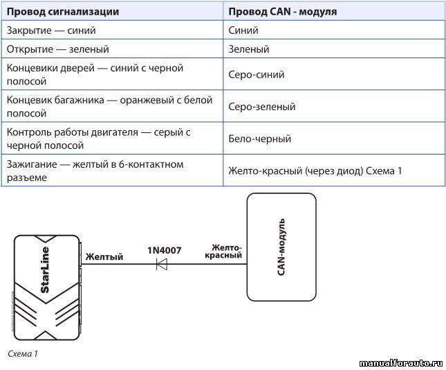 Подключаем провода управления центральным замком, контроля концевиков дверей и багажника, контроля работы двигателя к CAN-модулю согласно таблице 1