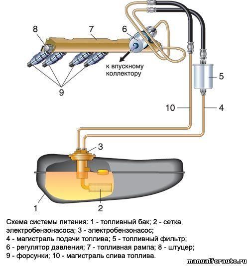 Диагностика бензонасоса и форсунок ВАЗ-2110-12