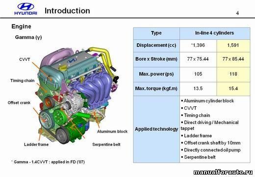 Hyundai ремонт, ремонт хендай, ремонт и эксплуатация хендай, Accent, Verna, Centennia, Equus, Centennia, ELANTRA, GENESIS Coupe
