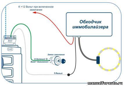 Установка сигнализации Skoda Octavia