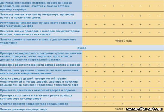 Шевроле нива Регламент технического обслуживания