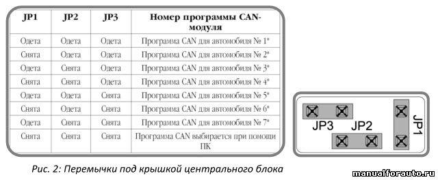 Подключение к CAN шине Ситроен С4 Пикассо(разъём CN12).