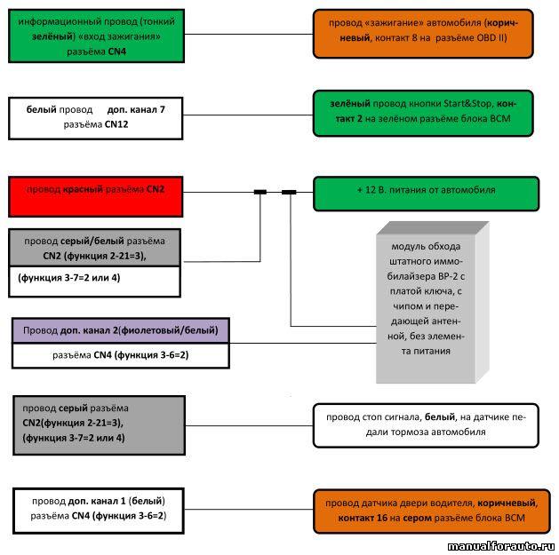 схема подключения цепей автозапуска NISSAN Teana 2014